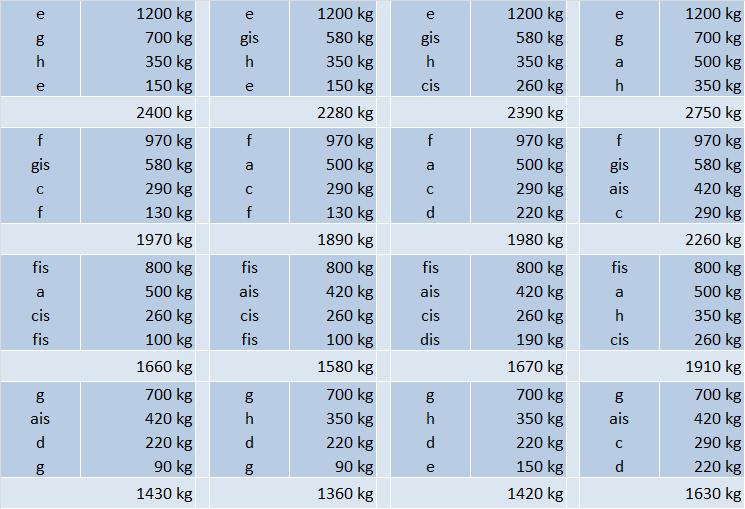 tabela zestawów dzwonów 2
